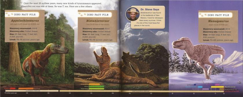 tyrannosaur species